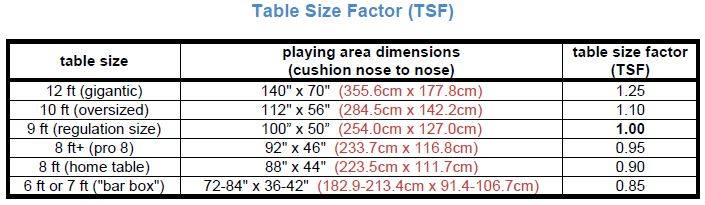 factor table